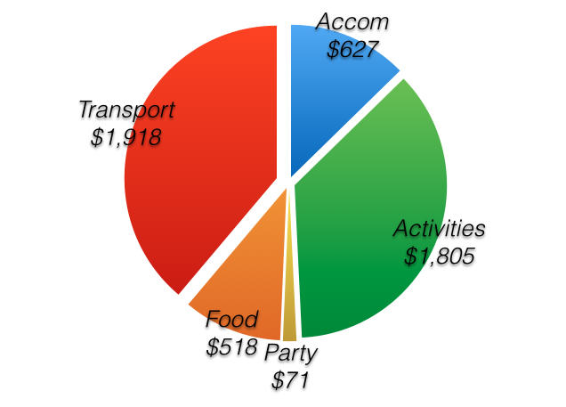 breakdown of cost