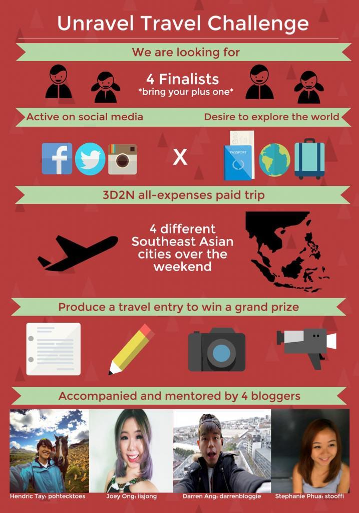 Unravel Travel Challenge Infographic